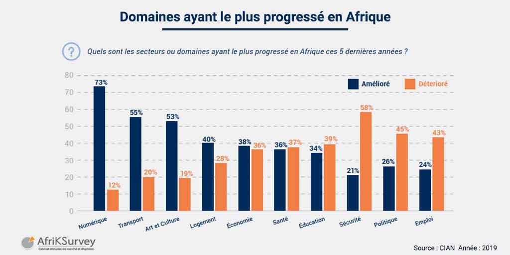 domaines ayant le plus progressé en Afrique