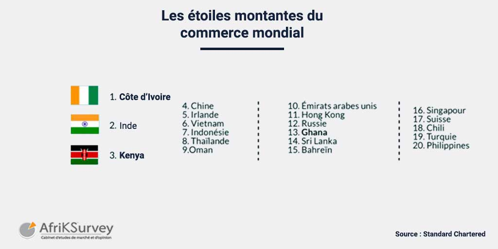 Classement du commerce international
