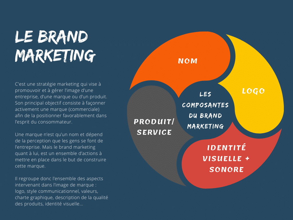 Le brand marketing, pourquoi c'est important?