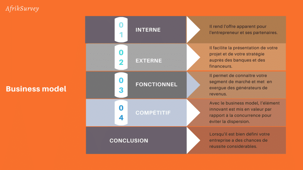 Quelle est l'importance du business model