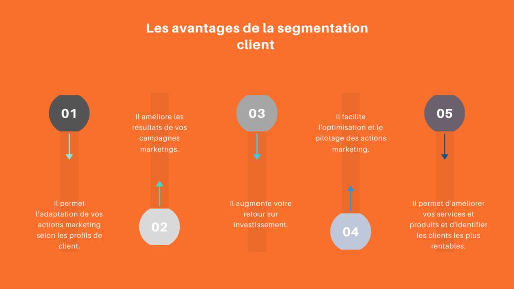 avantages de la segmentation client
