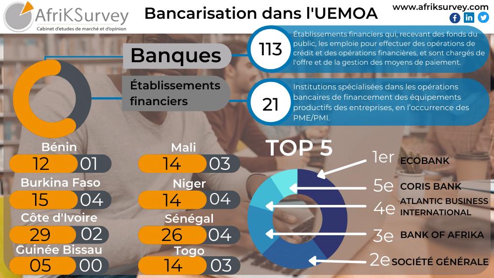 infographie des banques de l'uemoa 2020 par afriksurvey